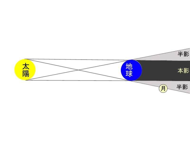 半影月食解説図