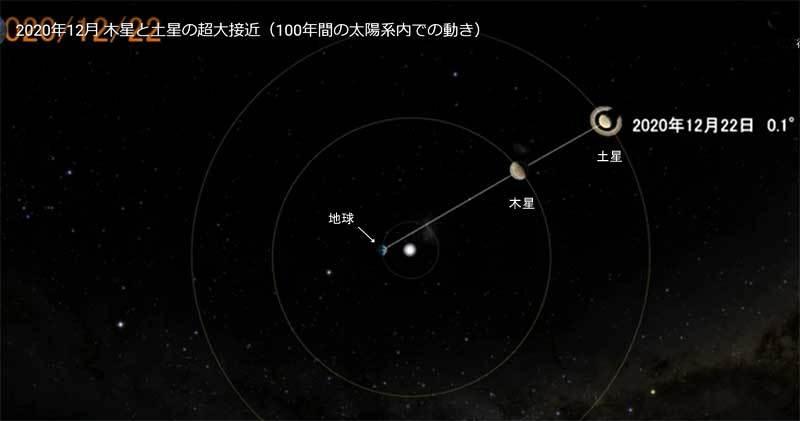 惑星の位置関係