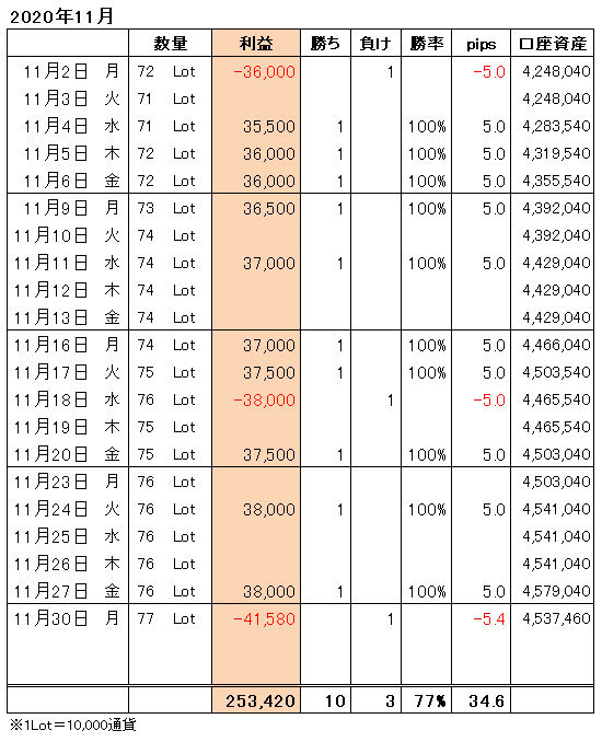 FXトレード手法月間収支表2020年11月