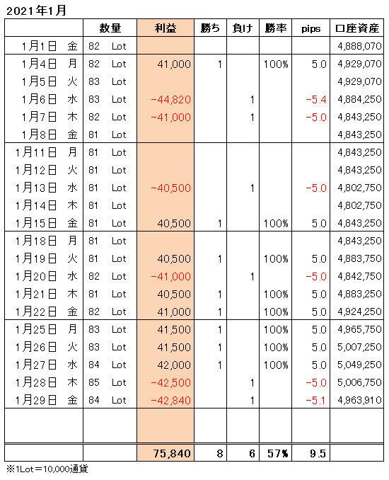 FXトレード手法月間収支表2021年1月