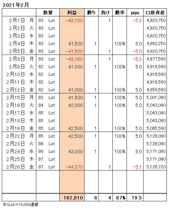 FXトレード手法月間収支表2021年2月