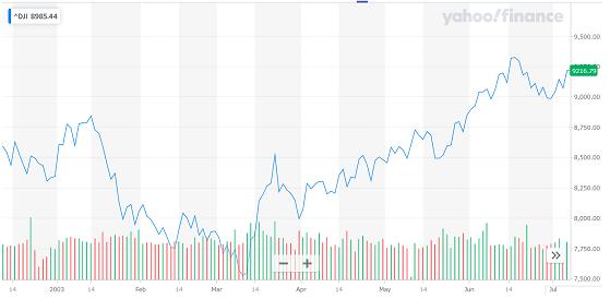 SARS株価