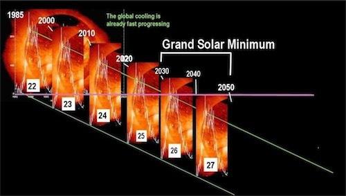 グランドソーラーミニマムは2070年まで続くgrand-solar-minimum
