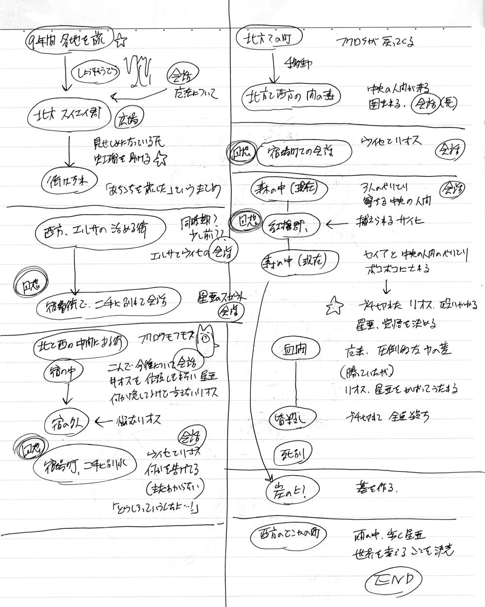 2章ラストあたりの覚書
