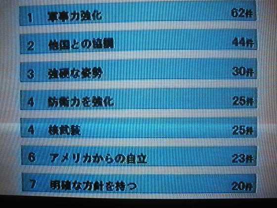 2009年4月25日放送『朝まで生テレビ』「激論!日本の安全保障と外交」 視聴者アンケートの結果発表