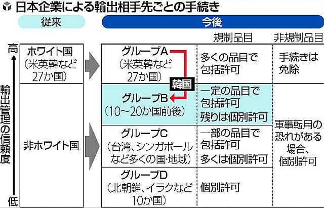 g日本政府は韓国をグループA(輸出管理優遇措置対象国)【旧「ホワイト国」】から除外