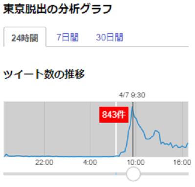 図表1 「#東京脱出」のツイートの伸び(24時間)