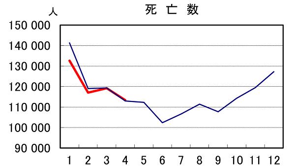 厚生労働省:人口動態統計速報 (令和2年4月分)2020年6月26日公表 より