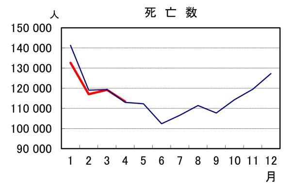 全国の月別死亡者数(赤が2020年、青が2019年)人口動態統計速報 (令和2年4月分)より