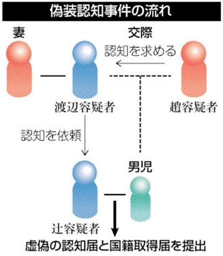 20200718韓国人女が偽装で子供に日本国籍!偽装認知による国籍法違反で3人逮捕・自分の在留資格などが目的