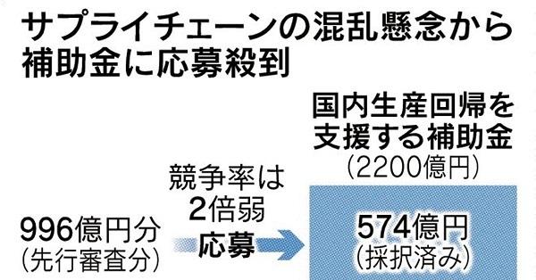 20200919日本企業の支那離れ加速!生産拠点移転助成の申請急増!サプライチェーン対策の補助金競争率11倍