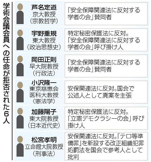 20201014「任命できない人が複数」公安出身の杉田和博官房副長官が菅首相に報告・首相が決意・日本学術会議