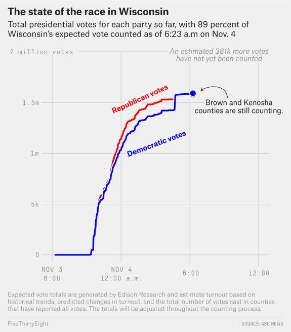 20201105不正な投開票や集計で訴訟か・ミシガン州、ウィスコンシン州、バージニア州でバイデン票が謎の急増