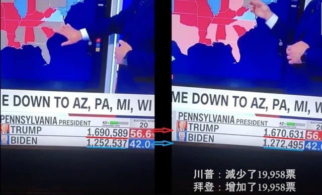 ドミニオンの集計ソフトを使用したペンシルベニア州のフィラデルフィアの開票速報で、トランプの1,690,589票が一瞬にして1,670,631票に減り、そのトランプが減らした19,958票がそのままバイデンの票に上乗せられて1,