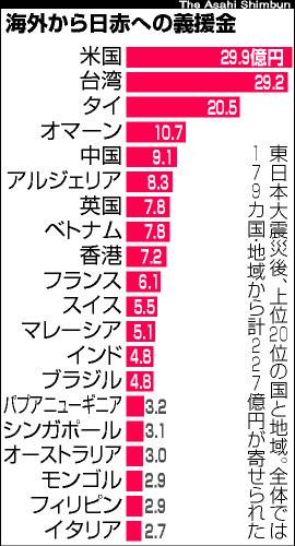 20210312辺真一『日本人が忘れてしまった震災時の韓国人の「がんばれ、日本!」の親日エール』←嘘!喜び祝い