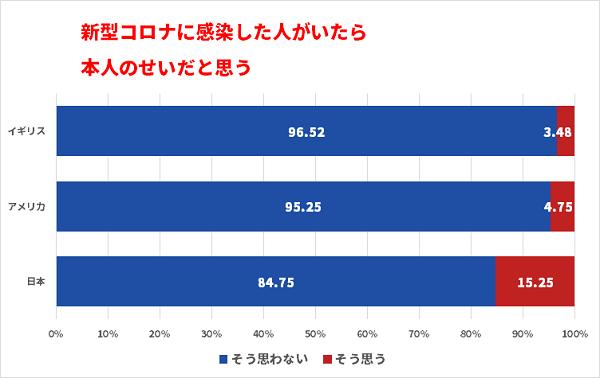 20200919福島テレビがインチキグラフ!日本「新型コロナに感染した人がいたら本人のせいだと思う」が多過ぎ