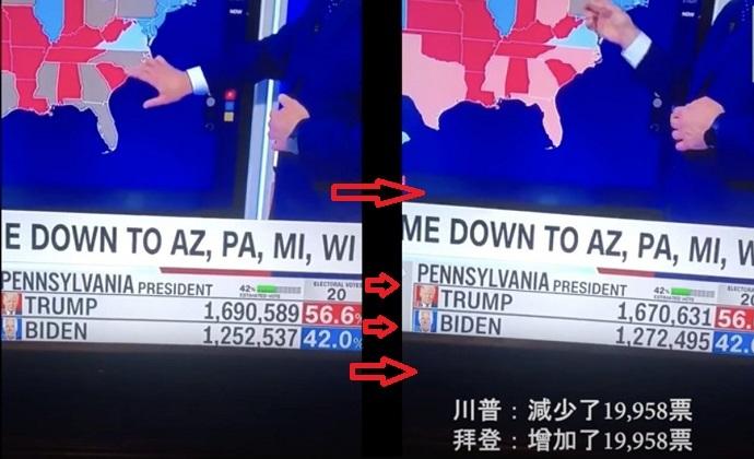 ペンシルベニア州のフィラデルフィアの開票速報。トランプの1,690,589票が一瞬にして1,670,631票になった瞬間。トランプが減らした19,958票がそのままバイデンの1,252,537に上乗せされ、バイデンが1,272,495票になっ