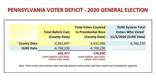 20201230PA州の投票数が有権者数を20万票超えていた!滅茶苦茶!「バイデン大統領」の実現は許されない