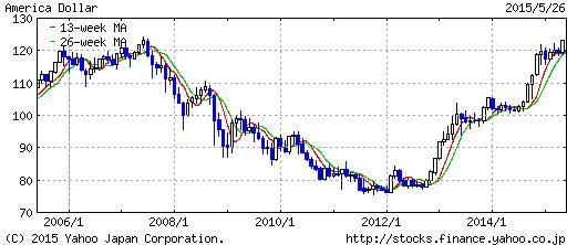 アメリカ ドル 日本 円