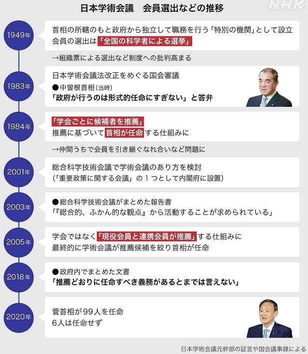 20201012河野「日本学術会議を行政改革の観点から見る」→菅「会議の在り方がよい方向に進むようなら歓迎」