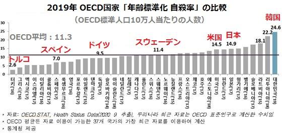 2019年 OECD国家「年齢標準化 自殺率」の比較(画像提供:wowkorea)