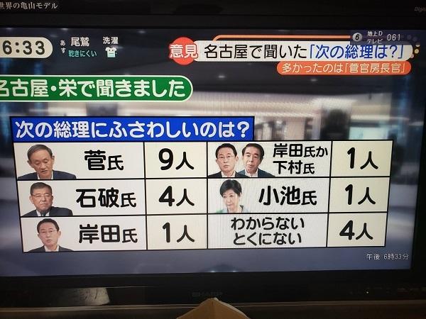 名古屋の栄で聴きました20200907マスコミが石破茂をゴリ押し「世論は石破」・街頭アンケートでは菅義偉1位→世論調査でも菅が1位に義偉1位→世論調査でも菅が1位に
