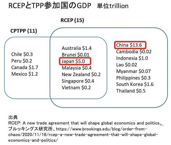 参加国のGDP
