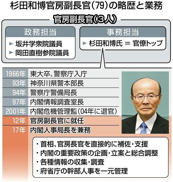 「任命できない人が複数」公安出身の杉田和博官房副長官が菅首相に報告・首相が決意・日本学術会議