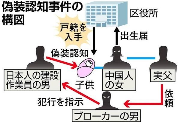 「妊娠している中国人がいるんだが…」で事件は始まった 日本国籍を取得する「偽装認知」が横行中