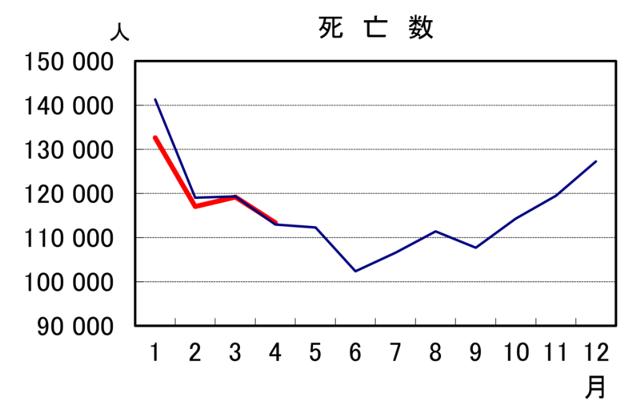 20200701日本は4月も隠れコロナ死なし!全国死者数が去年と変わらず・韓国は隠れコロナ死で死亡者が増加中