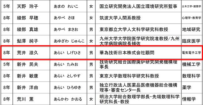 荒井 滋久 (あらい しげひさ ) 華為技術日本株式会社顧問