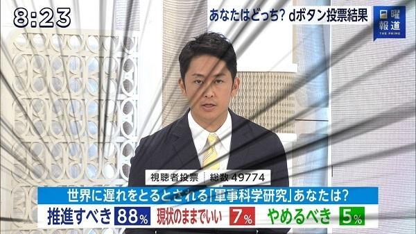 20201019視聴者88%「軍事研究すべき」・日本学術会議の声明は国民世論と真逆!橋下「サンモニなら真逆」