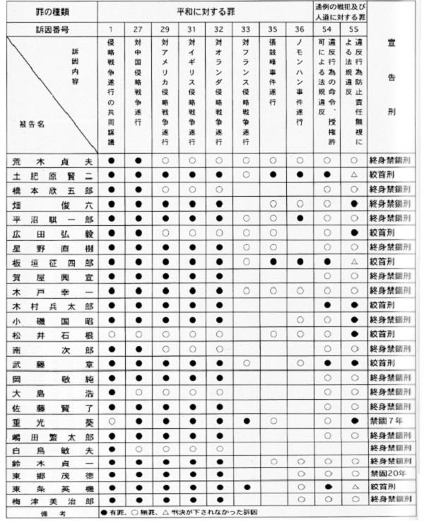 20200817朝日新聞「閣僚靖国参拝。A級戦犯も合祀。侵略受けた国々は日本が過去の過ちを正当化と受け止める」