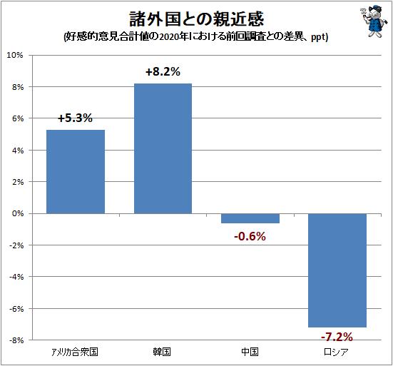20210306韓国に親近感35%(+8%)!親しみを感じない65%だけ!内閣府調査・続く日テレの韓国ゴリ押し