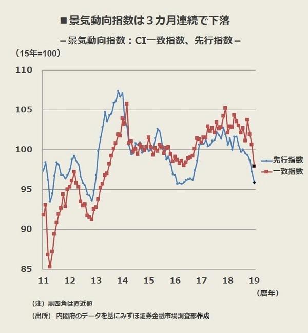 景気の「山」は遅くとも2018年10月となり、それ以降は景気後退局面に入った可能性が高い。