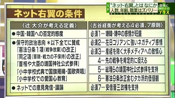 大阪大学准教授の辻大介 「嫌韓・嫌中を訴える、靖国参拝支持など保守的政治志向を持つ、ネットで意見発信するの3項目すべてを満たす人を、ネット右翼と規定。歴史修正主義、差別やヘイト、排外主義が問題。