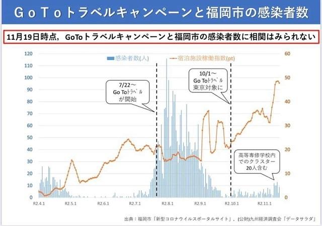 Go Toトラベルと福岡市の感染者数に相関関係はみられません20201123原因は支那や韓国からの入国緩和!7月からのGoToトラベルではない・医師会は杉村太蔵より馬鹿