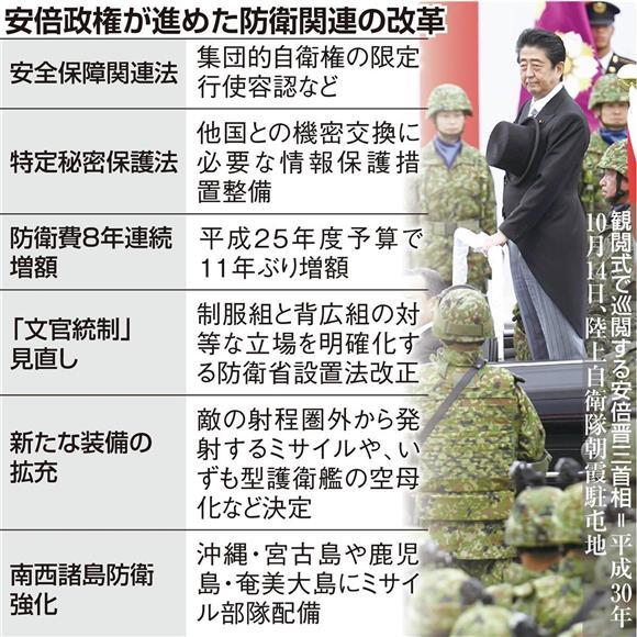 【表】安倍政権が進めた防衛関連の改革
