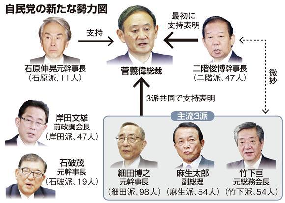 【図で見る】自民党の新たな勢力図