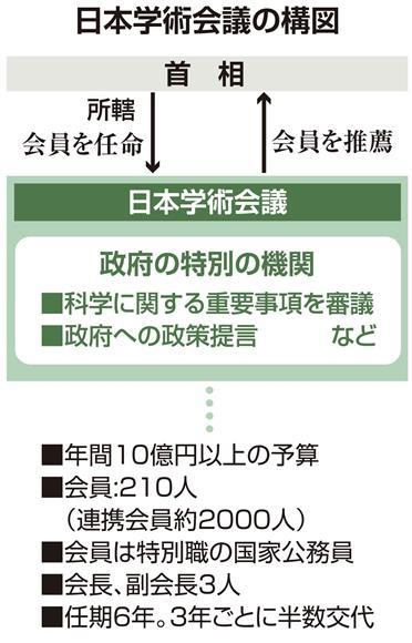 【イラストでみる】日本学術会議の構図