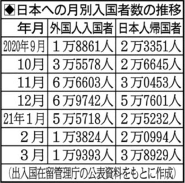 20210503中居正広「海外から入って良い」・佐藤正久「ザルどころか底割れ」・入国後の誓約不履行は1日3百人