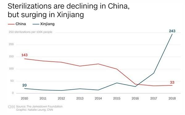 人口10万人当たりの不妊手術件数。中国の他地域が減少する中、新彊は17年以降急増している