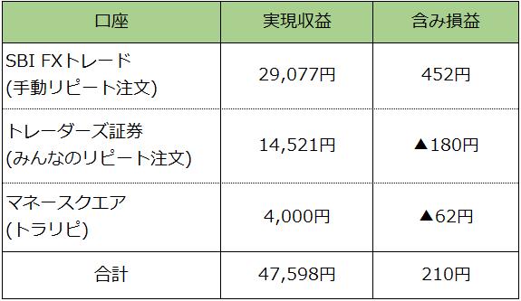 8月FX月間収支表