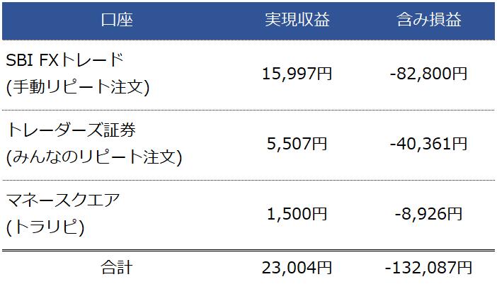 10月FX月間収支表