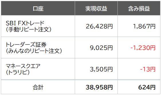11月FX月間収支表