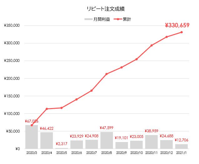 FX累計グラフ