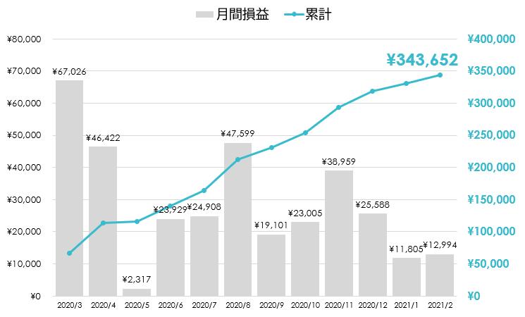 FXグラフ2021_02