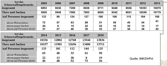 ドイツ 警察官による犬などの射殺統計 2020