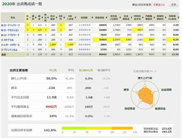 競馬データ202101