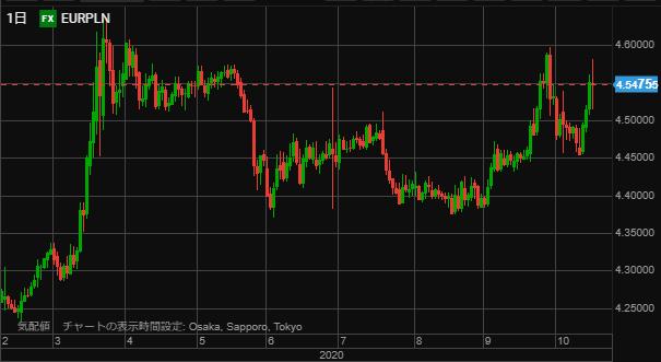 EURPLN chart1017day-min
